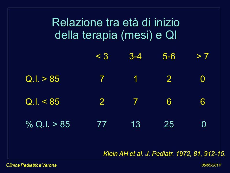06/05/2014 Clinica Pediatrica Verona Relazione tra età di inizio della terapia (mesi) e QI 7 7 Q.I. > 857120 Q.I. < 852766 % Q.I. > 85771325 0 Klein A