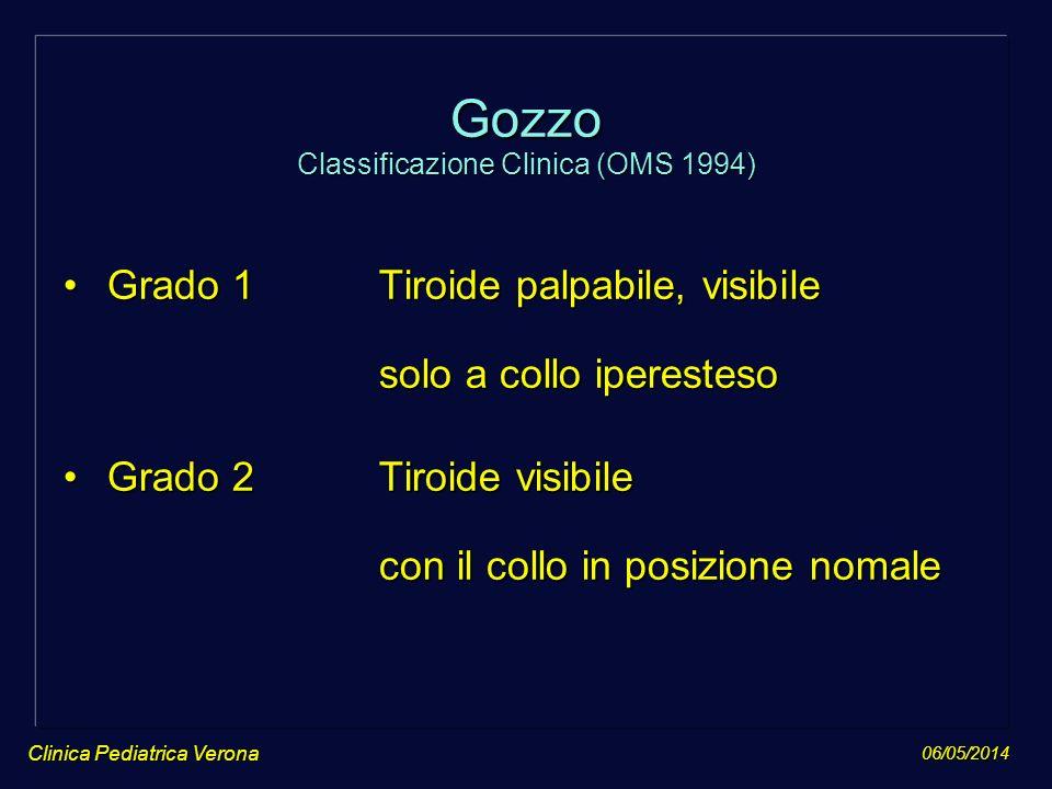 06/05/2014 Clinica Pediatrica Verona Gozzo Classificazione Clinica (OMS 1994) Grado 1Tiroide palpabile, visibile solo a collo iperestesoGrado 1Tiroide
