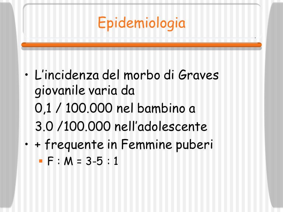 Epidemiologia Lincidenza del morbo di Graves giovanile varia da 0,1 / 100.000 nel bambino a 3.0 /100.000 nelladolescente + frequente in Femmine puberi