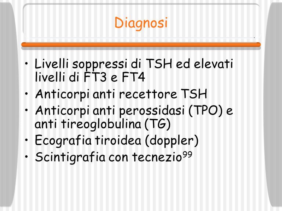 Diagnosi Livelli soppressi di TSH ed elevati livelli di FT3 e FT4 Anticorpi anti recettore TSH Anticorpi anti perossidasi (TPO) e anti tireoglobulina