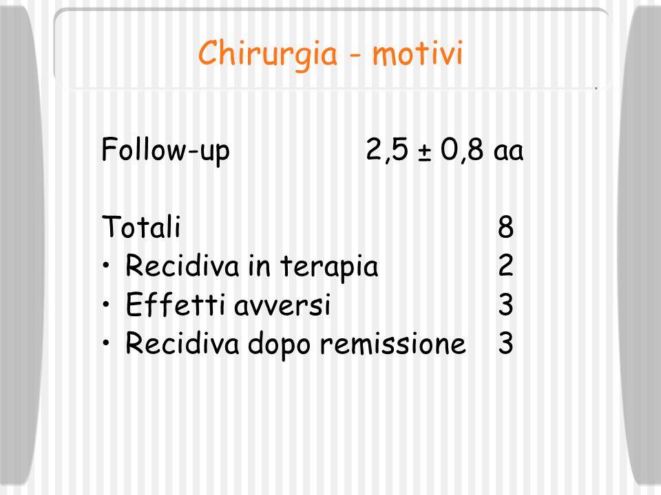 Chirurgia - motivi Follow-up2,5 ± 0,8 aa Totali8 Recidiva in terapia2 Effetti avversi3 Recidiva dopo remissione3