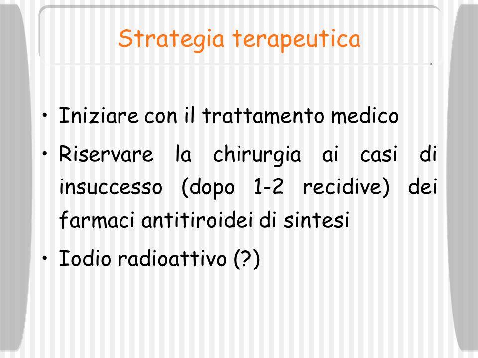 Strategia terapeutica Iniziare con il trattamento medico Riservare la chirurgia ai casi di insuccesso (dopo 1-2 recidive) dei farmaci antitiroidei di