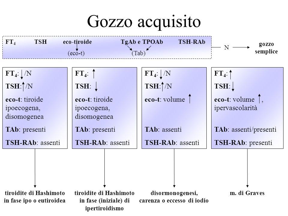 Gozzo acquisito FT 4 TSHeco-tiroideTgAb e TPOAbTSH-RAb (eco-t) (Tab) N gozzo semplice FT 4 : /N TSH: /N eco-t: tiroide ipoecogena, disomogenea TAb: pr