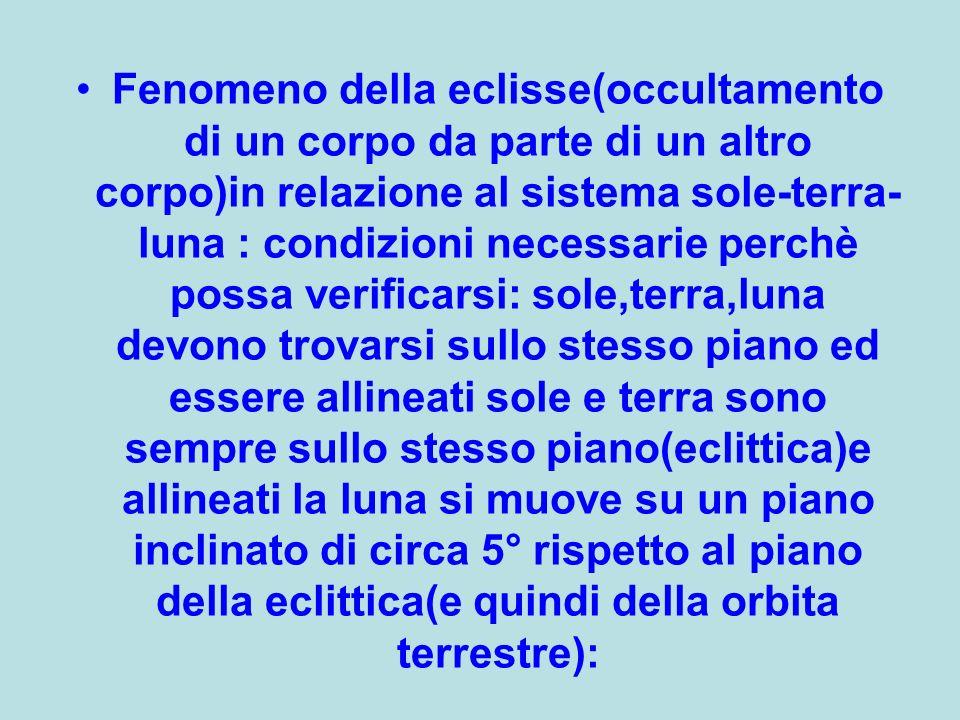 Fenomeno della eclisse(occultamento di un corpo da parte di un altro corpo)in relazione al sistema sole-terra- luna : condizioni necessarie perchè pos