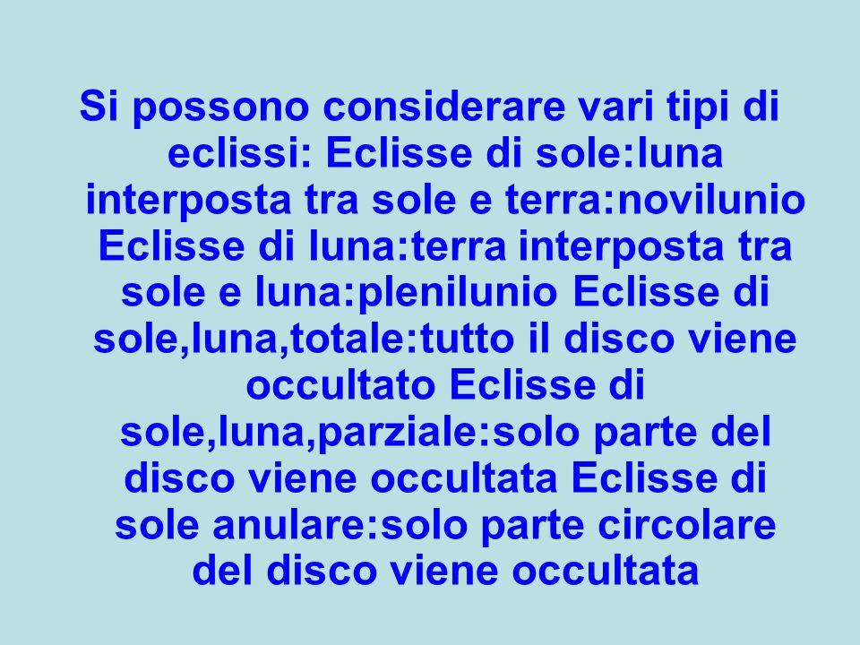 Si possono considerare vari tipi di eclissi: Eclisse di sole:luna interposta tra sole e terra:novilunio Eclisse di luna:terra interposta tra sole e lu