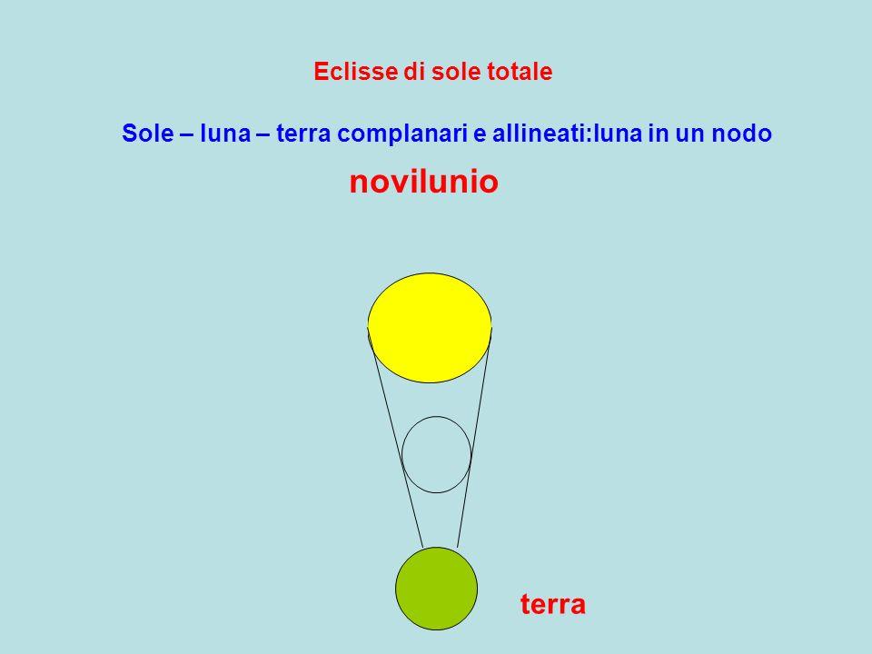 Eclisse di sole totale novilunio terra Sole – luna – terra complanari e allineati:luna in un nodo