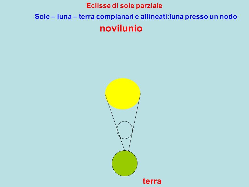 Eclisse di sole parziale novilunio terra Sole – luna – terra complanari e allineati:luna presso un nodo