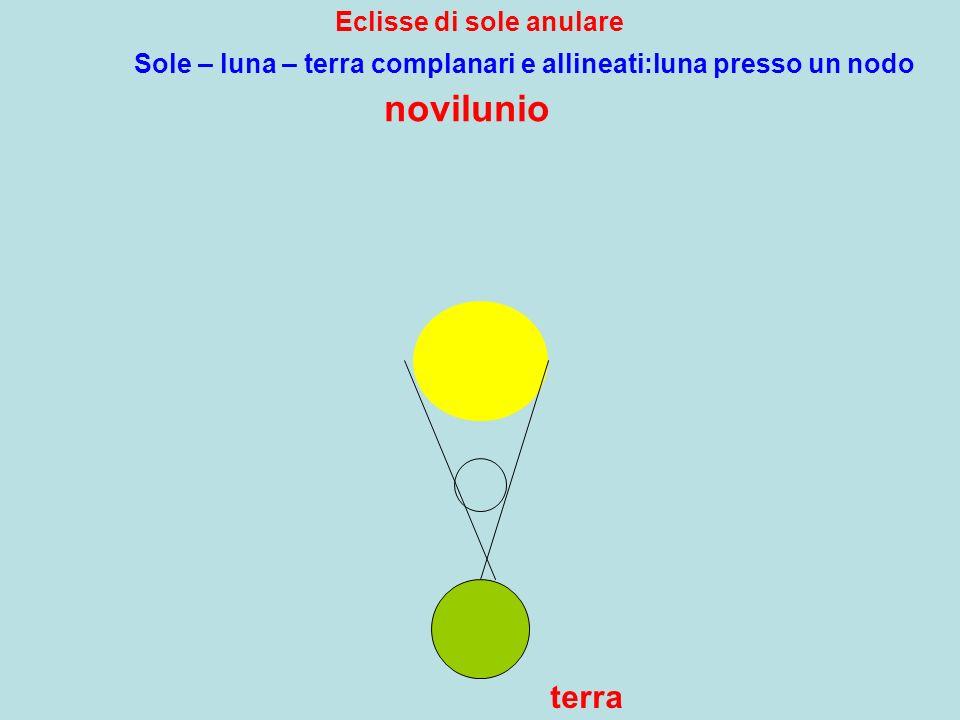 Eclisse di sole anulare novilunio terra Sole – luna – terra complanari e allineati:luna presso un nodo