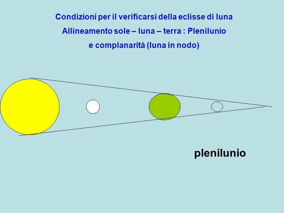 Condizioni per il verificarsi della eclisse di luna Allineamento sole – luna – terra : Plenilunio e complanarità (luna in nodo) plenilunio