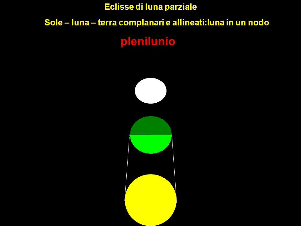 Eclisse di luna parziale plenilunio Sole – luna – terra complanari e allineati:luna in un nodo