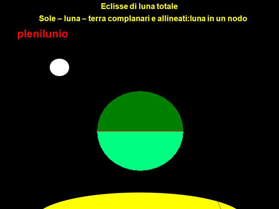Eclisse di luna totale plenilunio terra Sole – luna – terra complanari e allineati:luna in un nodo