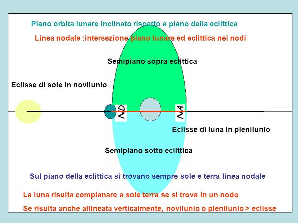 Sul piano della eclittica si trovano sempre sole e terra linea nodale Piano orbita lunare inclinato rispetto a piano della eclittica Linea nodale :int