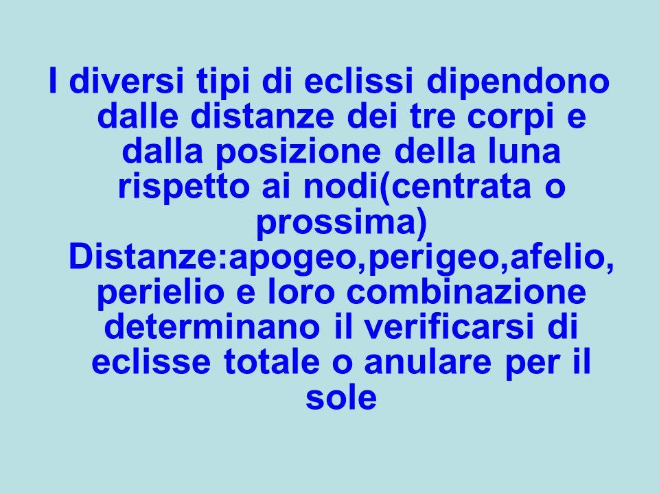I diversi tipi di eclissi dipendono dalle distanze dei tre corpi e dalla posizione della luna rispetto ai nodi(centrata o prossima) Distanze:apogeo,pe