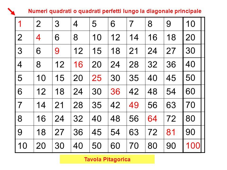 123456789 24681012141618 369121518212427 4812162024283236 51015202530354045 61218243036424854 71421283542495663 81624324048566472 91827364554637281 102030405060708090 10 20 30 40 50 60 70 80 90 100 Tavola Pitagorica Numeri quadrati o quadrati perfetti lungo la diagonale principale