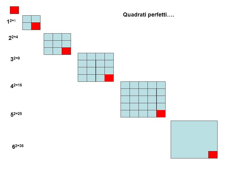 1 2=1 2 2=4 3 2=9 4 2=16 5 2=25 Quadrati perfetti…. 6 2=36