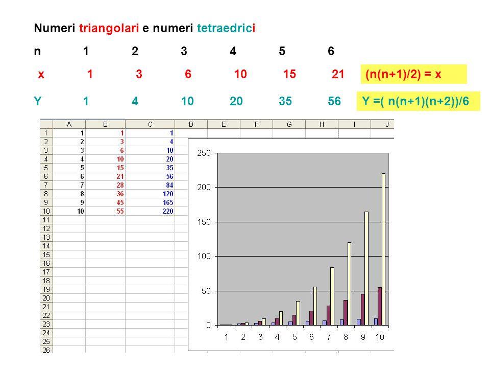 Numeri triangolari e numeri tetraedrici x136101521 n123456n123456 (n(n+1)/2) = x Y1410203556Y =( n(n+1)(n+2))/6