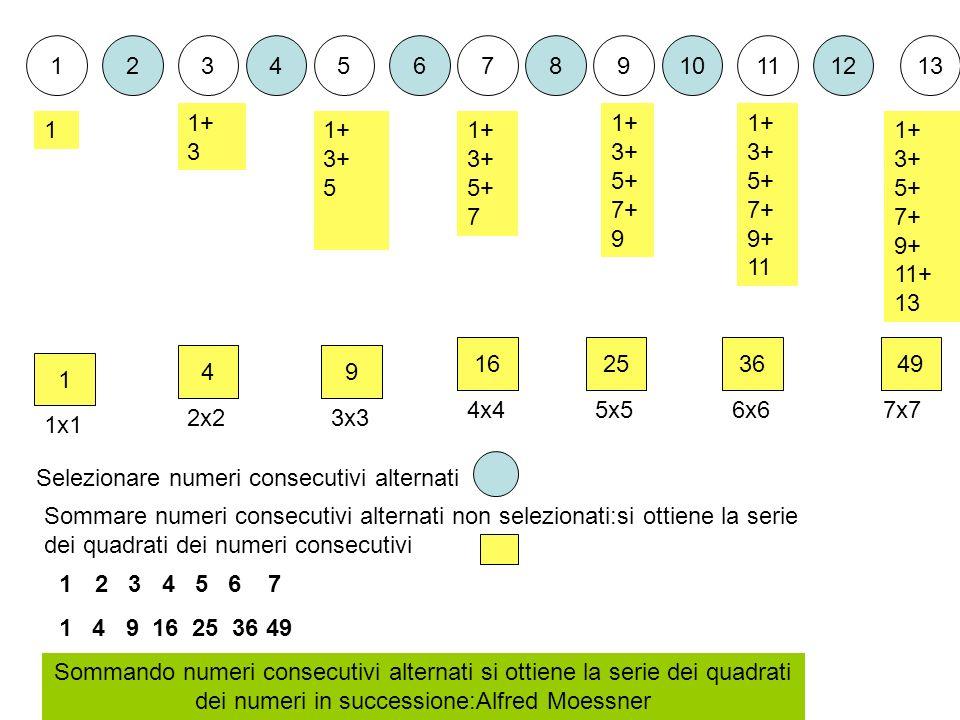 123456789101112 1 49 162549 13 36 1 1+ 3 1+ 3+ 5 1+ 3+ 5+ 7 1+ 3+ 5+ 7+ 9 1+ 3+ 5+ 7+ 9+ 11 1+ 3+ 5+ 7+ 9+ 11+ 13 Sommando numeri consecutivi alternati si ottiene la serie dei quadrati dei numeri in successione:Alfred Moessner 12 3 4 5 6 7 1 4 9 16 25 36 49 Selezionare numeri consecutivi alternati Sommare numeri consecutivi alternati non selezionati:si ottiene la serie dei quadrati dei numeri consecutivi 1x1 2x23x3 4x45x56x67x7