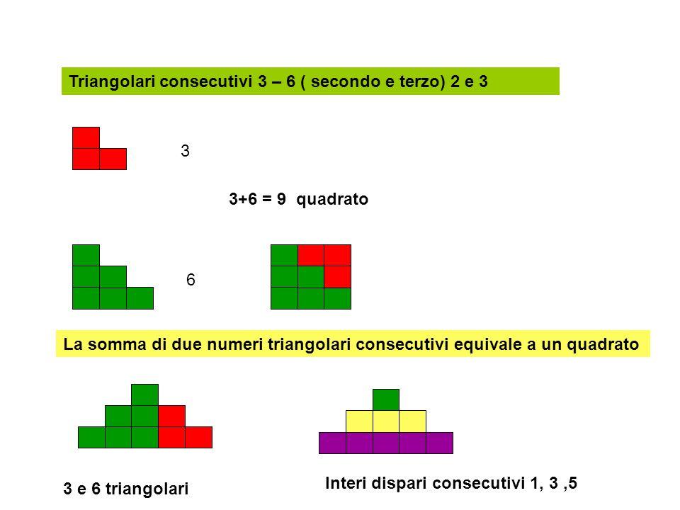 Triangolari consecutivi 3 – 6 ( secondo e terzo) 2 e 3 3 6 3+6 = 9 quadrato La somma di due numeri triangolari consecutivi equivale a un quadrato 3 e 6 triangolari Interi dispari consecutivi 1, 3,5