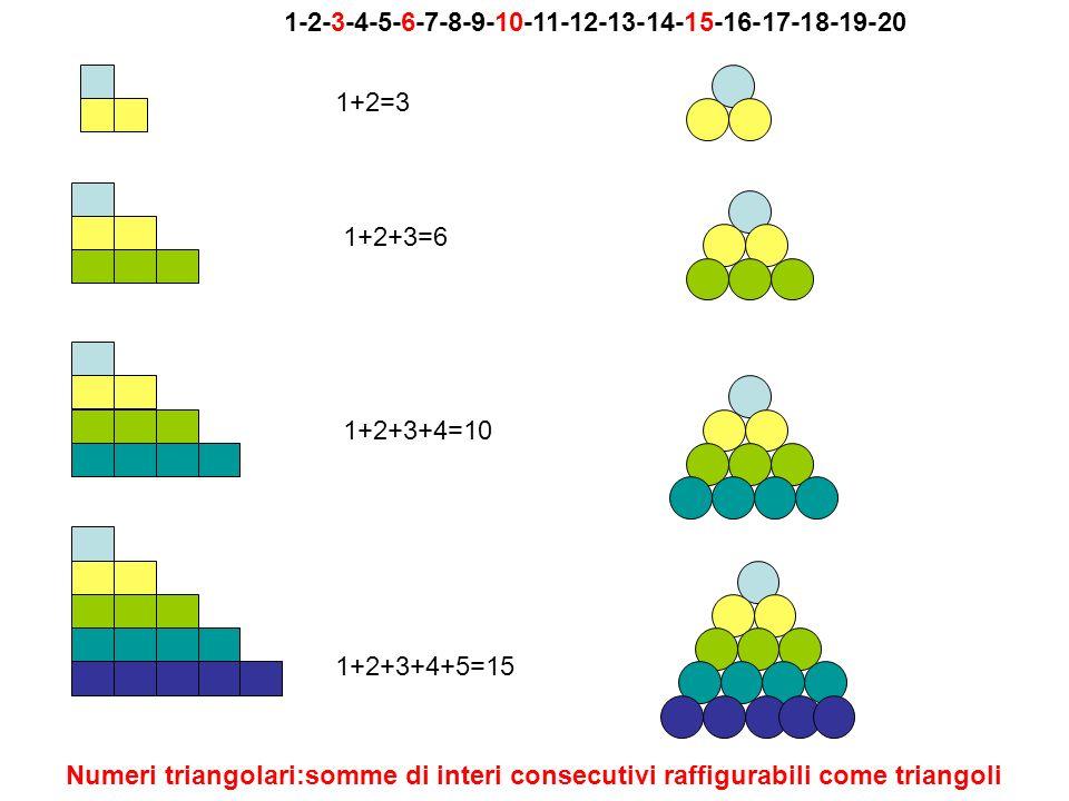 Numeri triangolari: permettono costruzione immagine triangolare 1-3-6-10-15-21….. 1 3 6 10 15 21