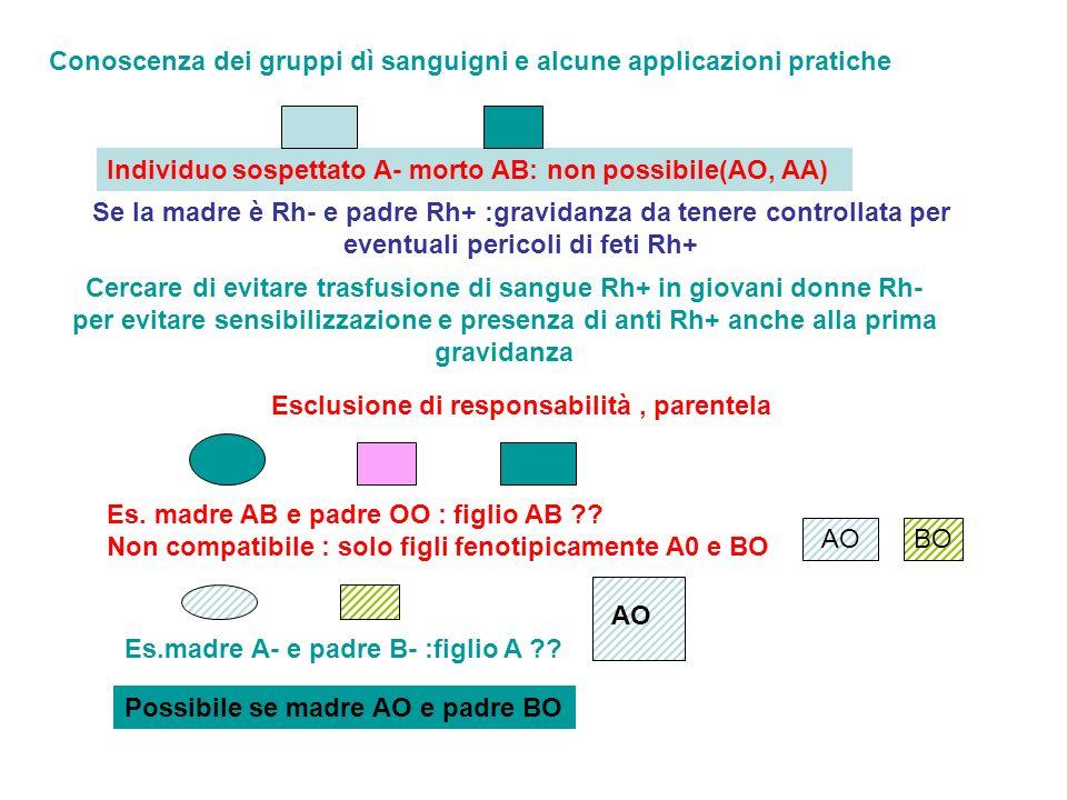 Conoscenza dei gruppi dì sanguigni e alcune applicazioni pratiche Se la madre è Rh- e padre Rh+ :gravidanza da tenere controllata per eventuali perico