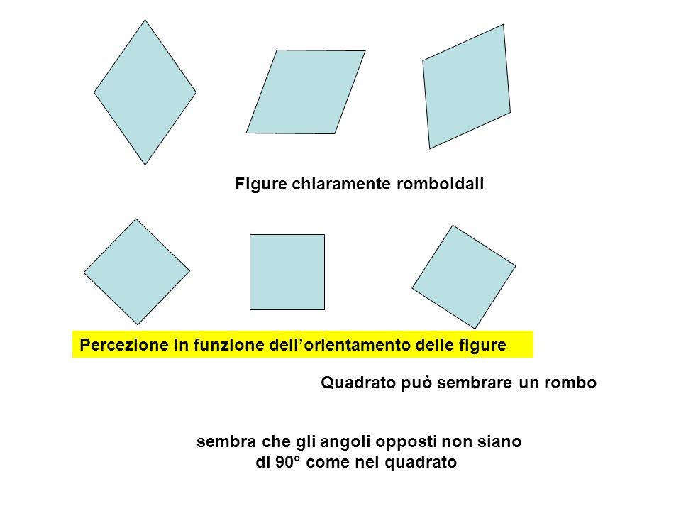 sembra che gli angoli opposti non siano di 90° come nel quadrato Figure chiaramente romboidali Quadrato può sembrare un rombo Percezione in funzione d