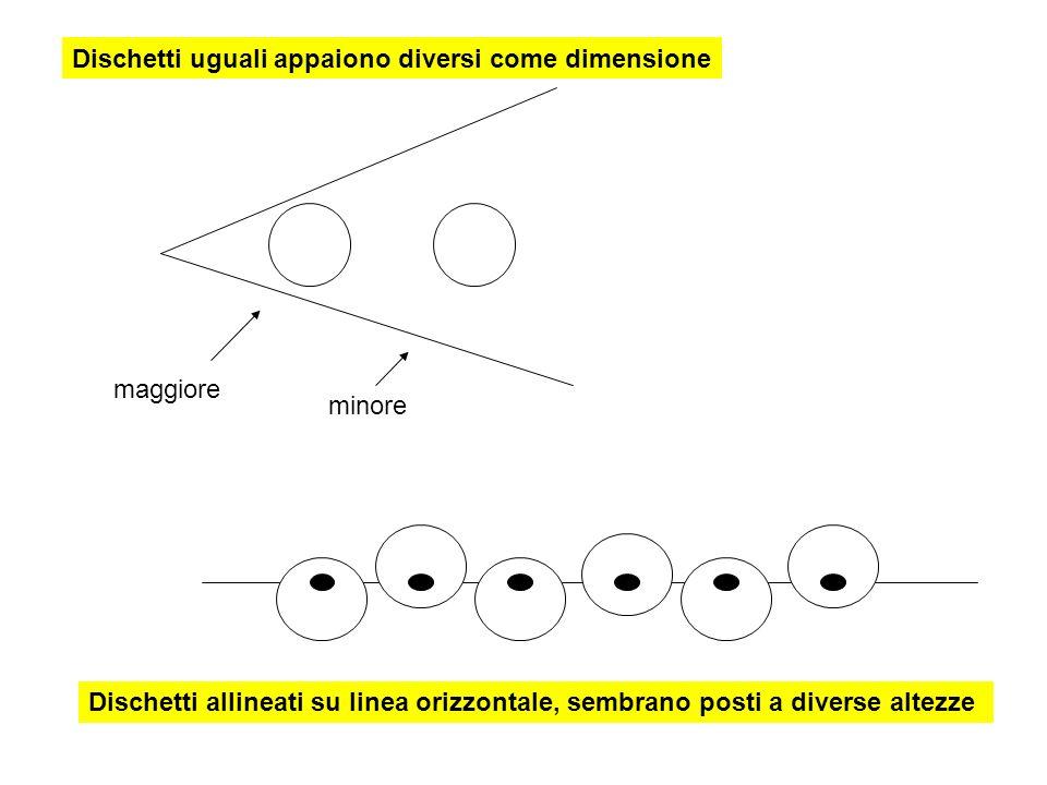 Dischetti uguali appaiono diversi come dimensione maggiore minore Dischetti allineati su linea orizzontale, sembrano posti a diverse altezze