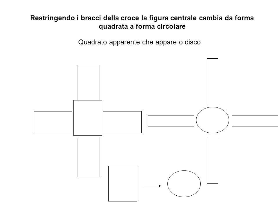 Quadrato apparente che appare o disco Restringendo i bracci della croce la figura centrale cambia da forma quadrata a forma circolare
