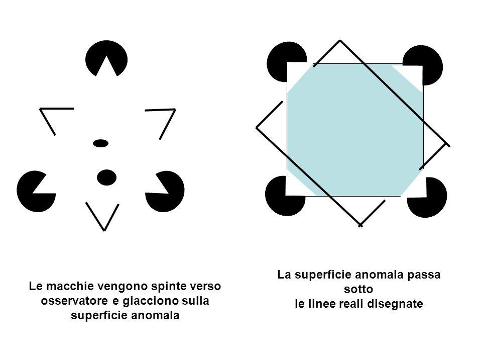 La superficie anomala passa sotto le linee reali disegnate Le macchie vengono spinte verso osservatore e giacciono sulla superficie anomala