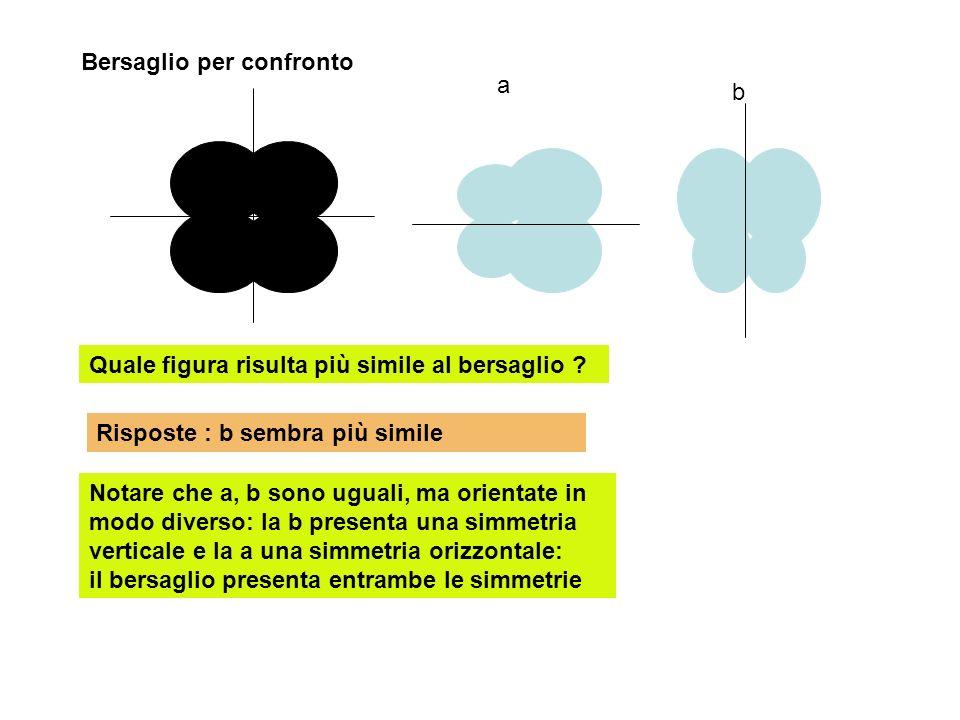 Bersaglio per confronto Quale figura risulta più simile al bersaglio ? a b Risposte : b sembra più simile Notare che a, b sono uguali, ma orientate in