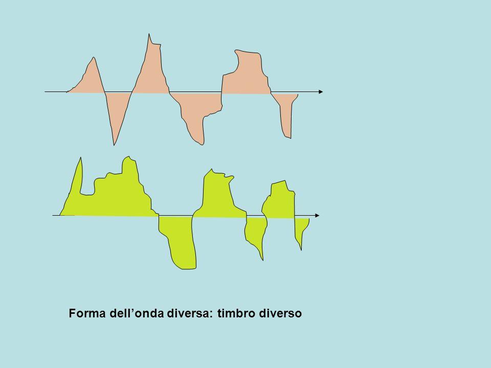 Organo interessato nella respirazione e fonazione Glottide laringe: tonaca muscolare, impalcatura cartilaginea, mucosa interna trachea Mucosa interna con epitelio cilindrico ciliato, vibratile, depuratore aria Cartilagine tiroidea:due lamine quadrangolari unite ad angolo con apofisi grande e piccola Cartilagine cricoidea: anulare, articolata con aritenoidee Cartilagini aritenoidee:con apofisi anteriore e posteriore Cartilagini cornicolate:tubercoli sopra le aritenoidee Epiglottide : elastica e mobile, interviene nella deglutizione Corde vocali superiori(false) inferiori (vere)