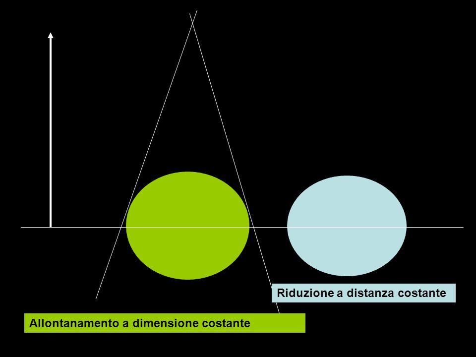 Riduzione a distanza costante Allontanamento a dimensione costante