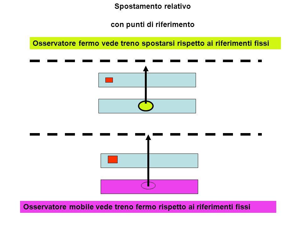 Spostamento relativo con punti di riferimento Osservatore fermo vede treno spostarsi rispetto ai riferimenti fissi Osservatore mobile vede treno fermo rispetto ai riferimenti fissi