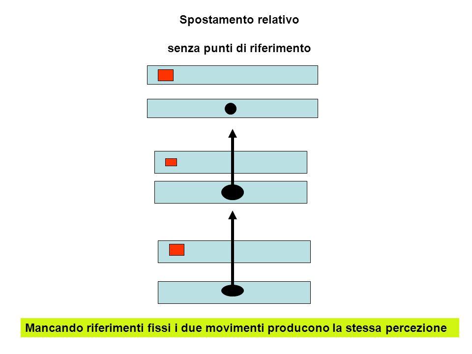 Spostamento relativo senza punti di riferimento Mancando riferimenti fissi i due movimenti producono la stessa percezione