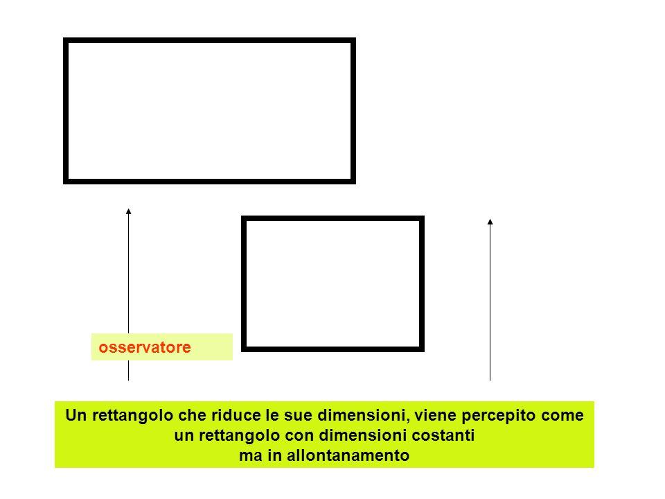 Un rettangolo che riduce le sue dimensioni, viene percepito come un rettangolo con dimensioni costanti ma in allontanamento osservatore