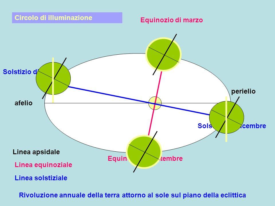 afelio perielio Equinozio di marzo Equinozio di settembre Linea equinoziale Linea apsidale Solstizio di giugno Solstizio di dicembre Linea solstiziale