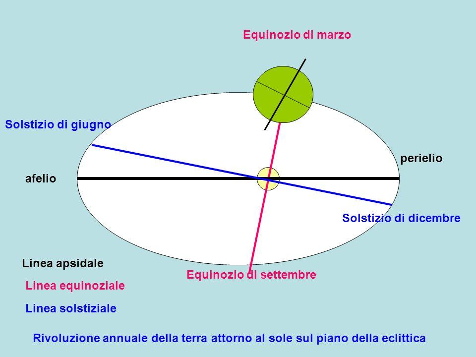afelio perielio Equinozio di marzo Equinozio di settembre Linea equinoziale Linea apsidale Solstizio di giugno Solstizio di dicembre Linea solstiziale Rivoluzione annuale della terra attorno al sole sul piano della eclittica