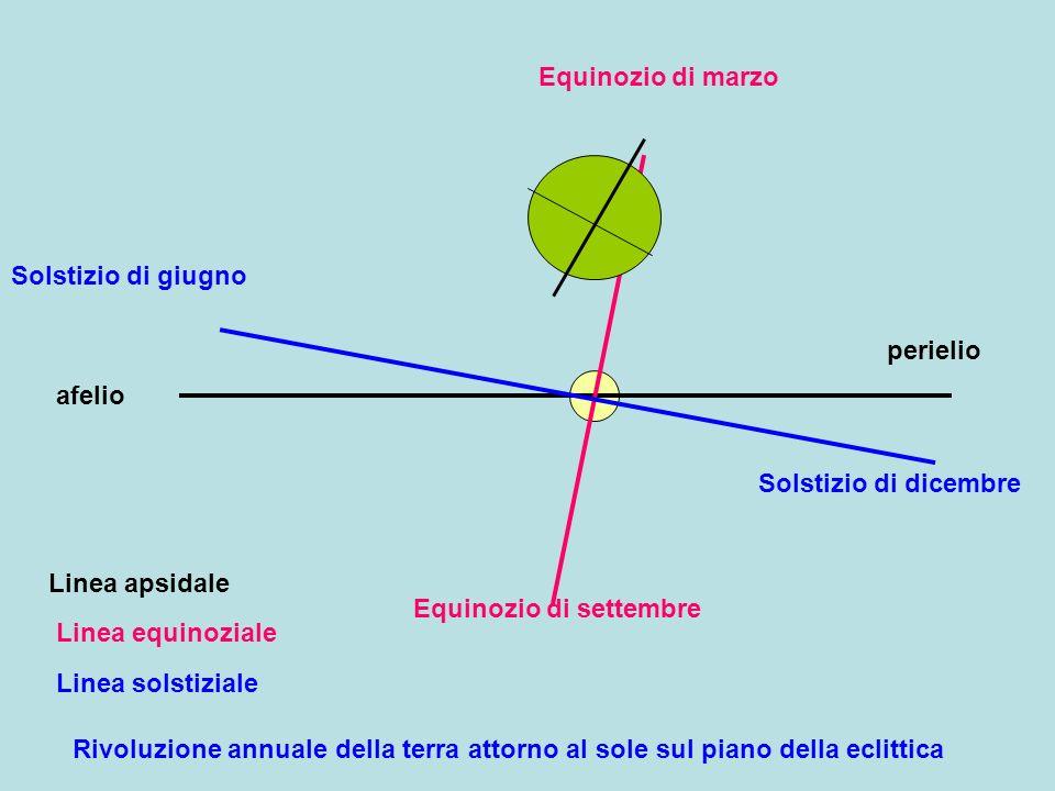 Lasse di rotazione terrestre risulta inclinato di circa 23°30 rispetto alla perpendicolare del piano della eclittica Il piano equatoriale risulta quindi non sul piano della eclittica :si trova sopra o sotto il piano:circa 23°30 I raggi del sole tangenti alla sfera terrestre la dividono in due semisfere non sempre illuminate allo stesso modo: identiche alle equinozi diverse negli altri giorni massima diversità ai solstizi