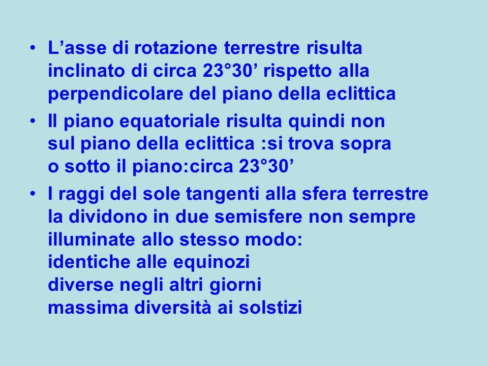 Lasse di rotazione terrestre risulta inclinato di circa 23°30 rispetto alla perpendicolare del piano della eclittica Il piano equatoriale risulta quin
