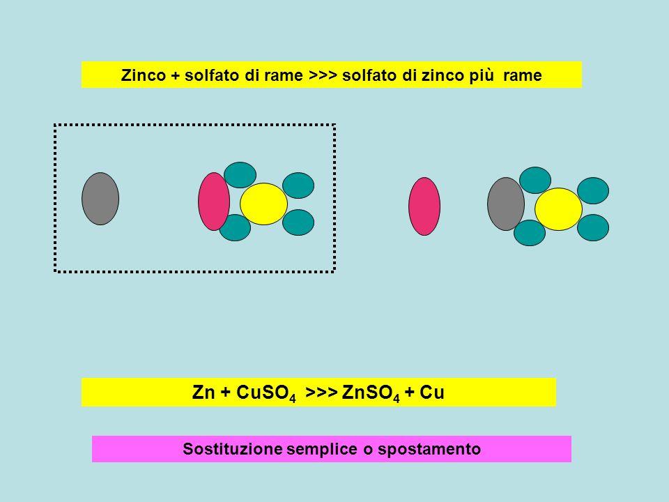 Zinco + solfato di rame >>> solfato di zinco più rame Zn + CuSO 4 >>> ZnSO 4 + Cu Sostituzione semplice o spostamento