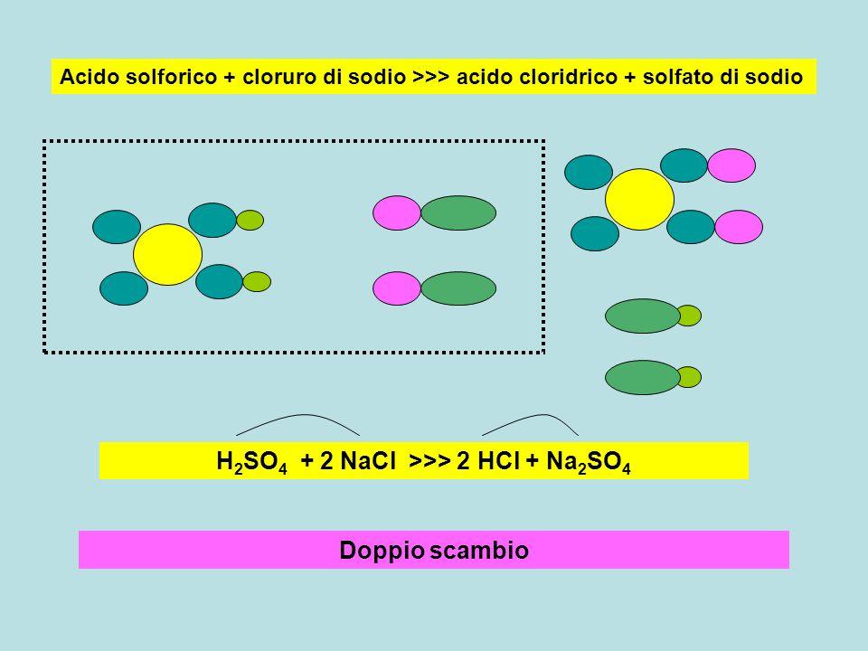 Doppio scambio Acido solforico + cloruro di sodio >>> acido cloridrico + solfato di sodio H 2 SO 4 + 2 NaCl >>> 2 HCl + Na 2 SO 4