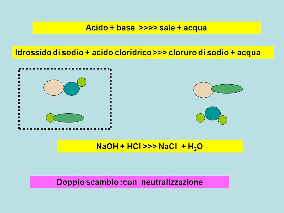 Doppio scambio :con neutralizzazione Acido + base >>>> sale + acqua NaOH + HCl >>> NaCl + H 2 O Idrossido di sodio + acido cloridrico >>> cloruro di s