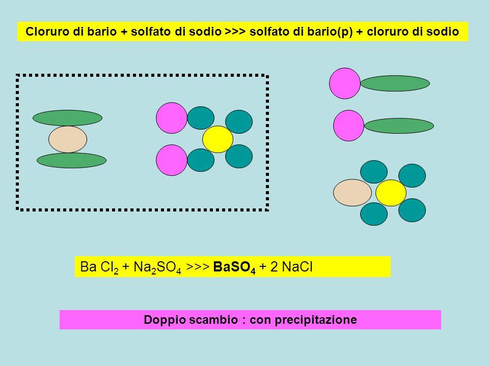 Doppio scambio : con precipitazione Cloruro di bario + solfato di sodio >>> solfato di bario(p) + cloruro di sodio Ba Cl 2 + Na 2 SO 4 >>> BaSO 4 + 2