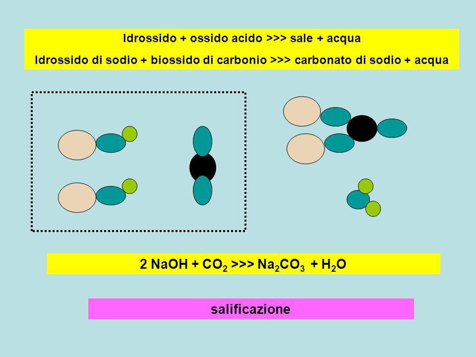 salificazione Idrossido + ossido acido >>> sale + acqua Idrossido di sodio + biossido di carbonio >>> carbonato di sodio + acqua 2 NaOH + CO 2 >>> Na