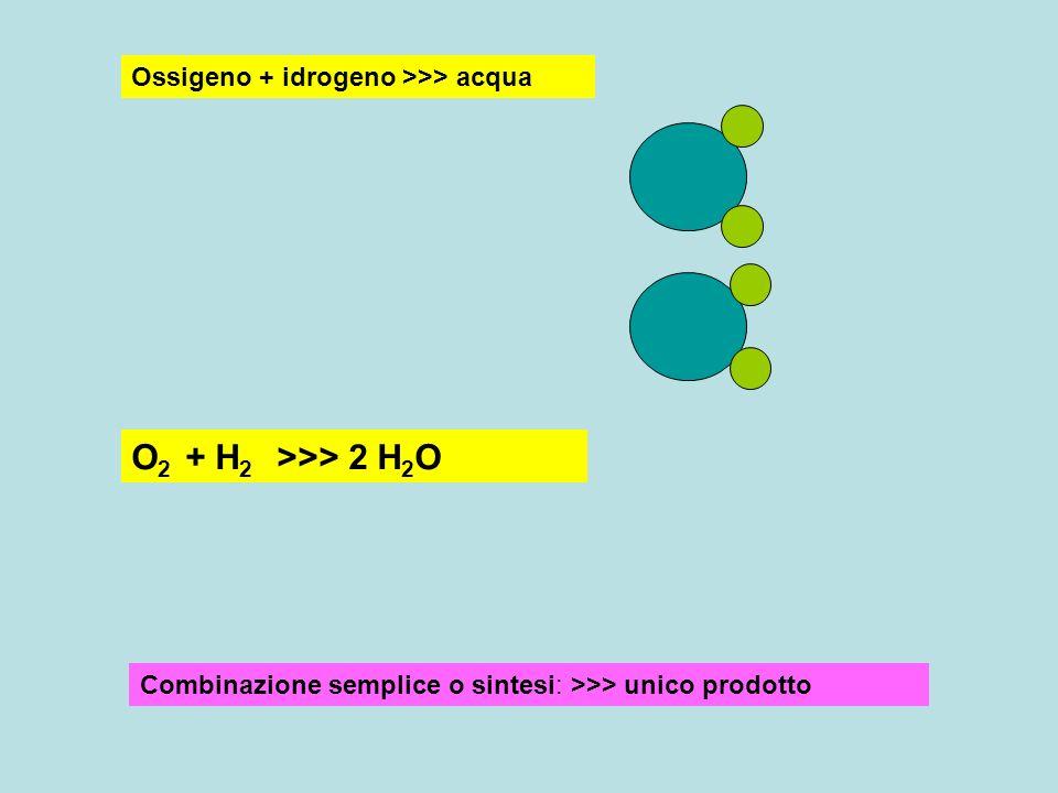 Ossigeno + idrogeno >>> acqua O 2 + H 2 >>> 2 H 2 O Combinazione semplice o sintesi: >>> unico prodotto