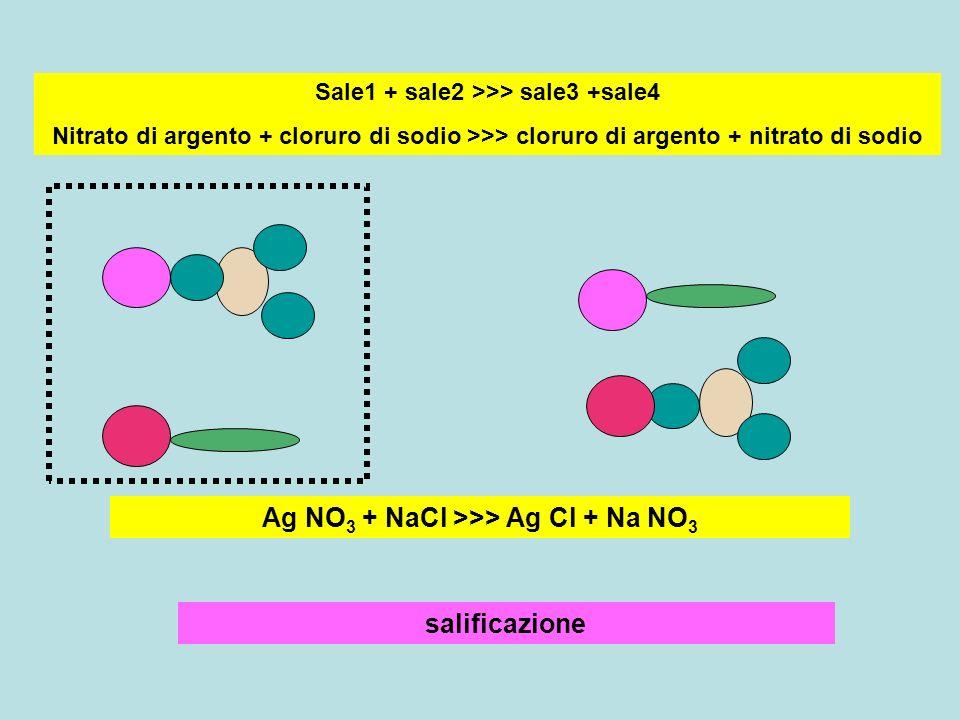 salificazione Sale1 + sale2 >>> sale3 +sale4 Nitrato di argento + cloruro di sodio >>> cloruro di argento + nitrato di sodio Ag NO 3 + NaCl >>> Ag Cl