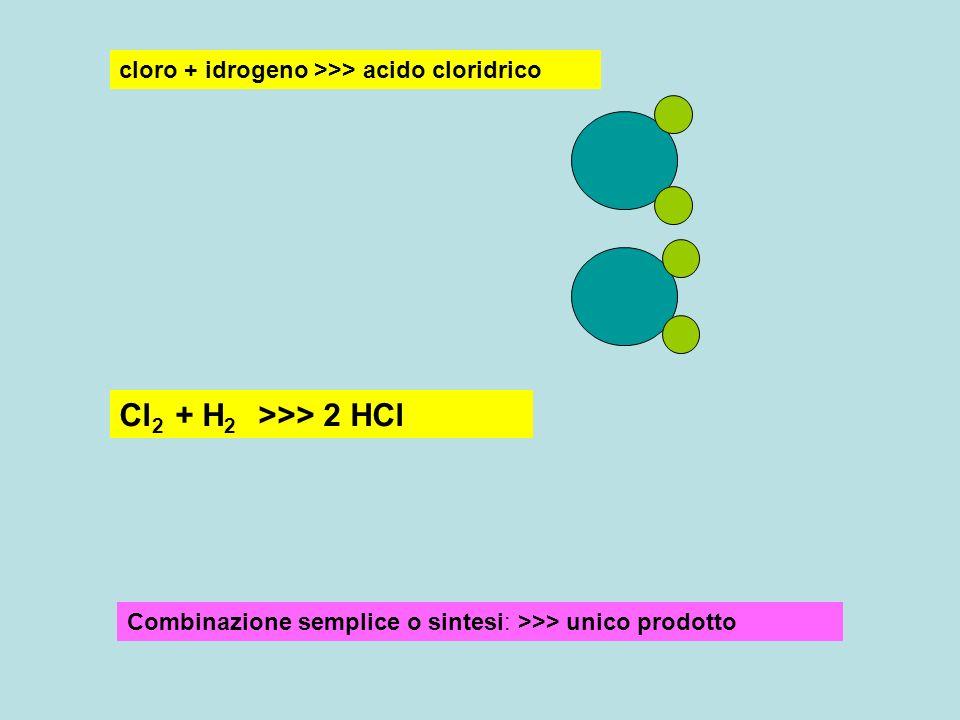 cloro + idrogeno >>> acido cloridrico Cl 2 + H 2 >>> 2 HCl Combinazione semplice o sintesi: >>> unico prodotto