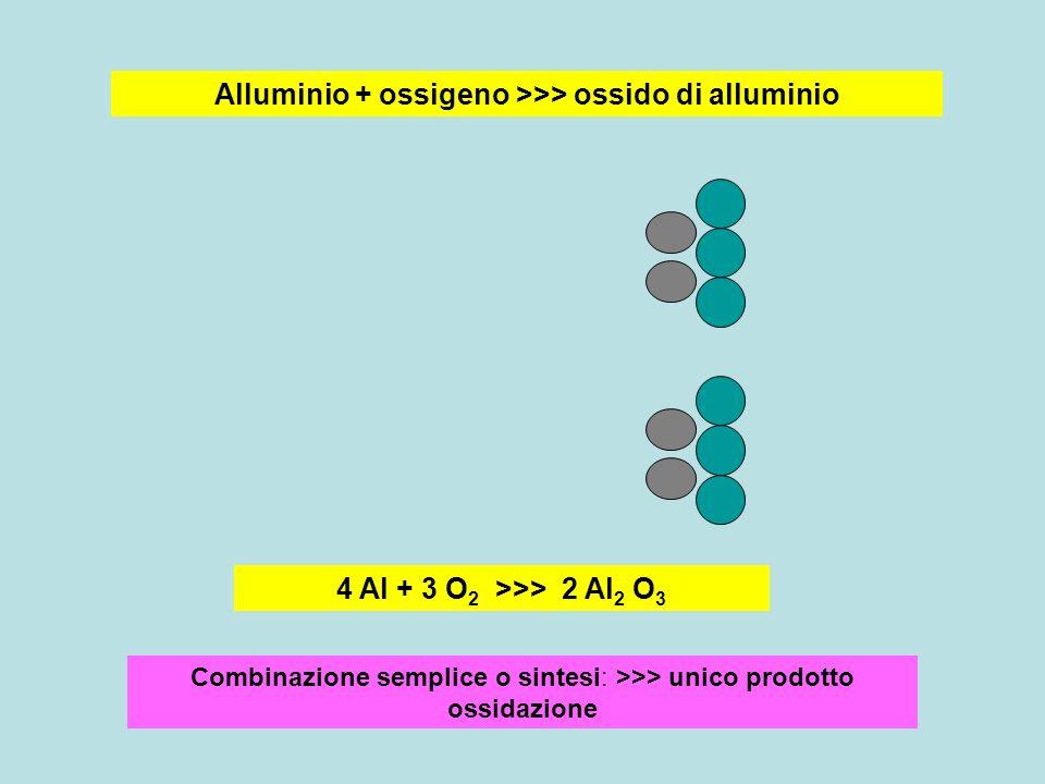 salificazione Idrossido + acido > >> sale + acqua Idrossido di sodio + acido cloridrico >>> cloruro di sodio + acqua NaOH + HCl >>> NaCl + H 2 O