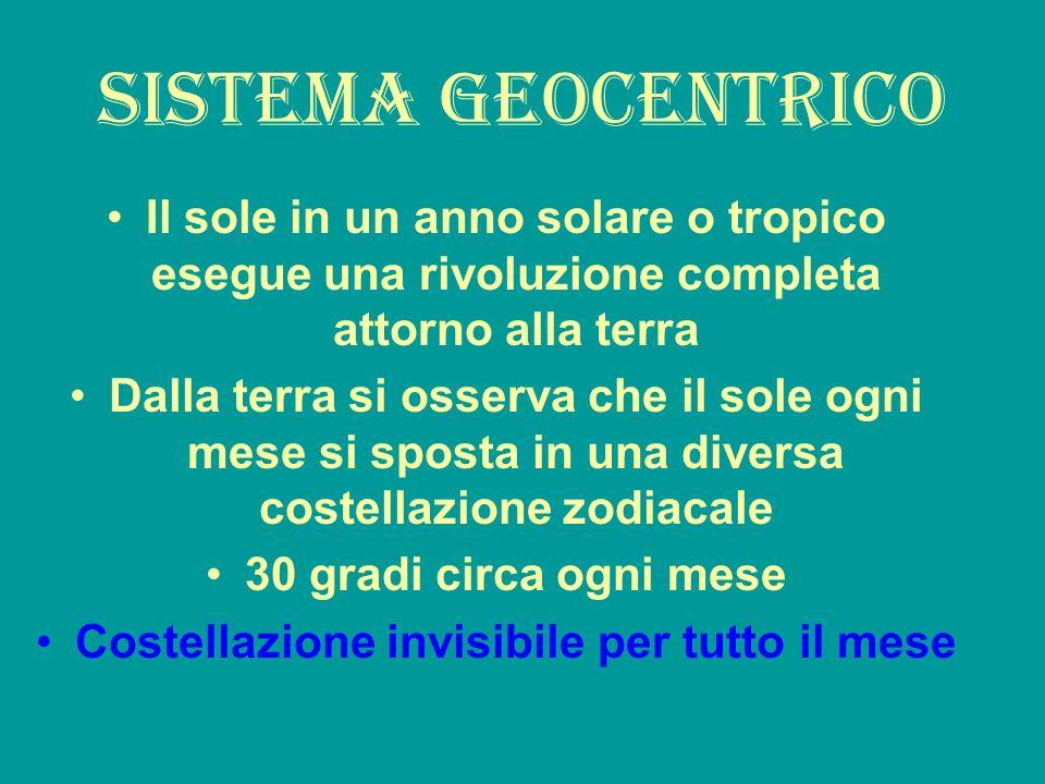 Sistema geocentrico Il sole in un anno solare o tropico esegue una rivoluzione completa attorno alla terra Dalla terra si osserva che il sole ogni mes