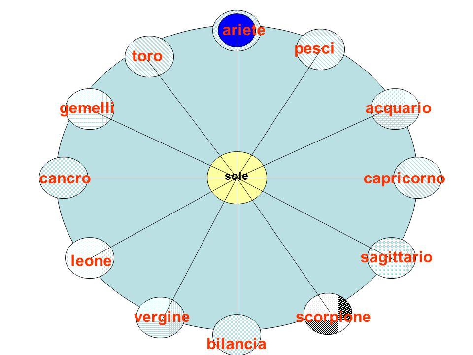 Sistema geocentrico Il sole si sposta attorno alla terra in un anno solare o tropico Ogni mese entra in una costellazione diversa dello zodiaco, diversa dal segno corrispondente per effetto della precessione della linea equinoziale