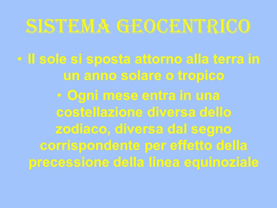 Sistema geocentrico Il sole si sposta attorno alla terra in un anno solare o tropico Ogni mese entra in una costellazione diversa dello zodiaco, diver
